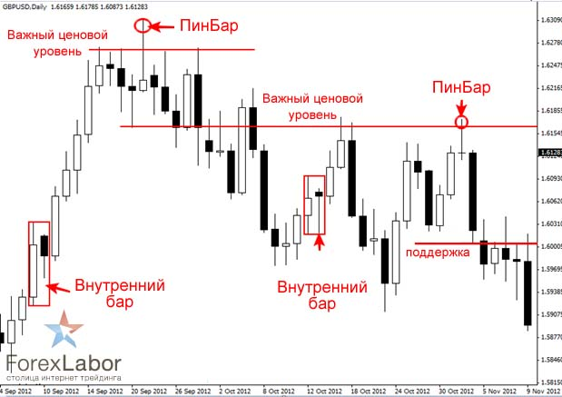 Price Action 9